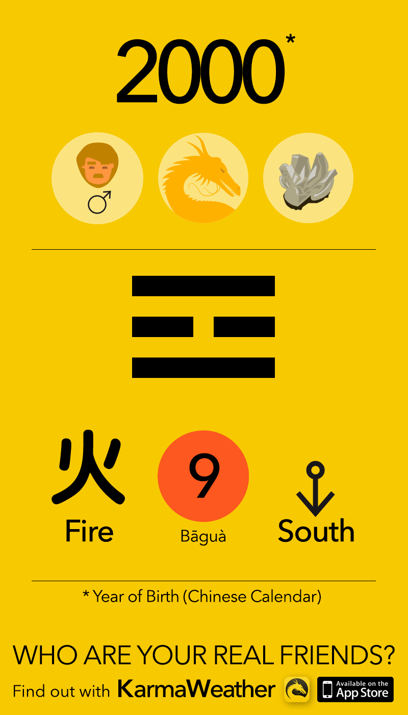 Feng Shui BaGua basics for men born in 2000, by KarmaWeather #Dragon
