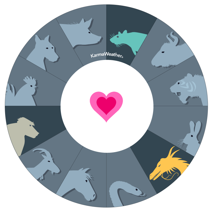Rat, Monkey and Dragon compatibility triangle  - Birthday compatibility chart of the first affinity triangle of the Chinese zodiac  © KarmaWeather