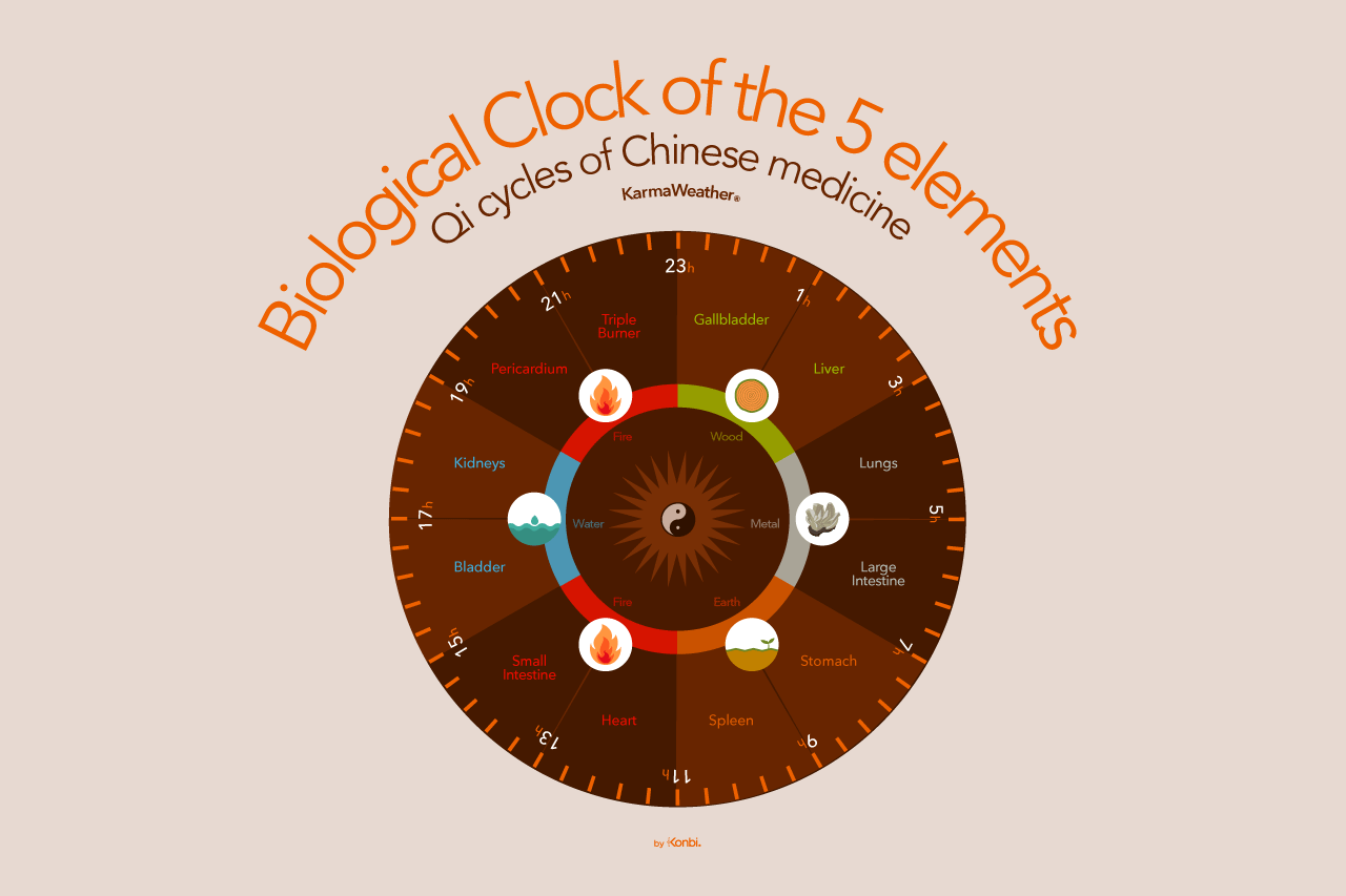 5 elements - meanings, yin yang and feng shui cures