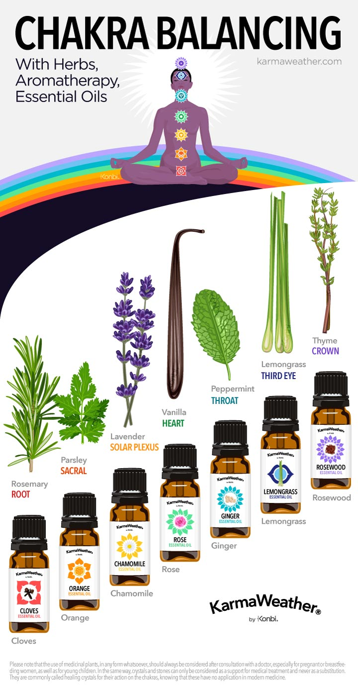 Chakra balancing   with aromatherapy: Essential oils and herbs chart   - Balance your 7 chakras with essential oil, perfume, herbs and plants therapy © KarmaWeather®