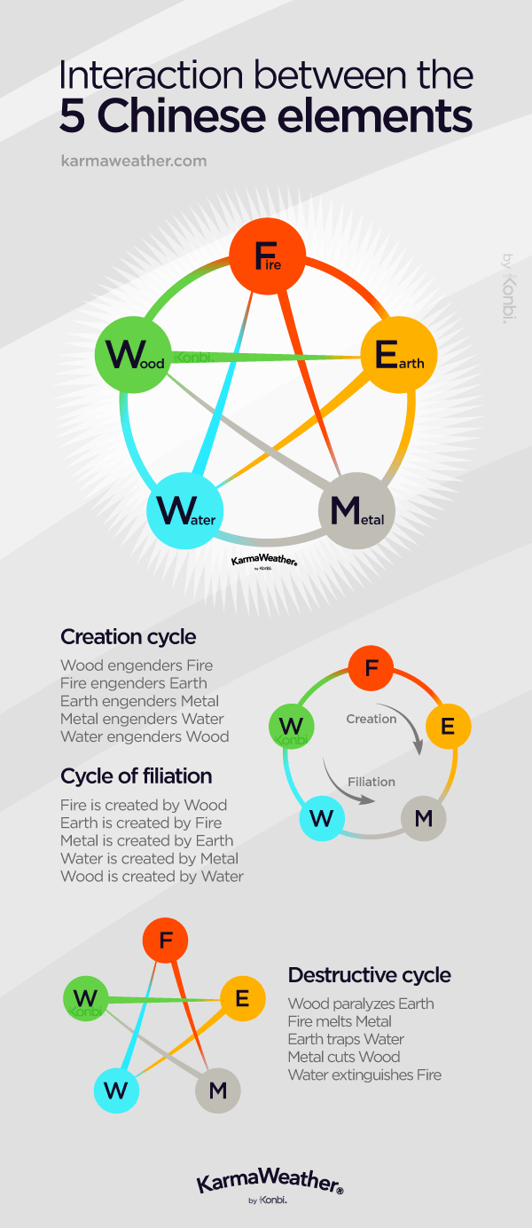 Interaction between the 5 elements of the Chinese zodiac #WuXing #FengShui #horoscope