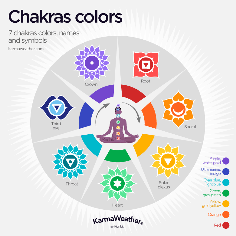 The 7 Chakras Meaning Origin Colors