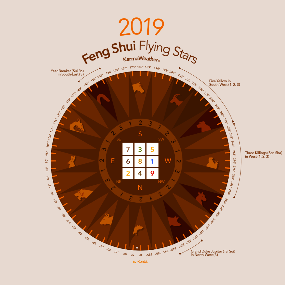 Annual Feng Shui flying star chart 2019   © KarmaWeather ®  by Konbi ®