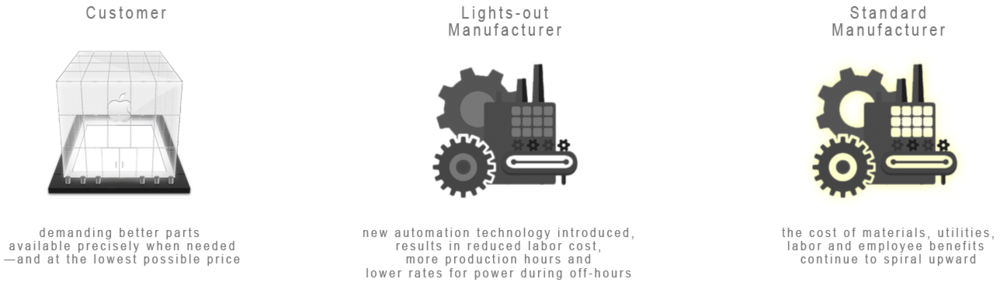 lights-out-manufacturing-model.png