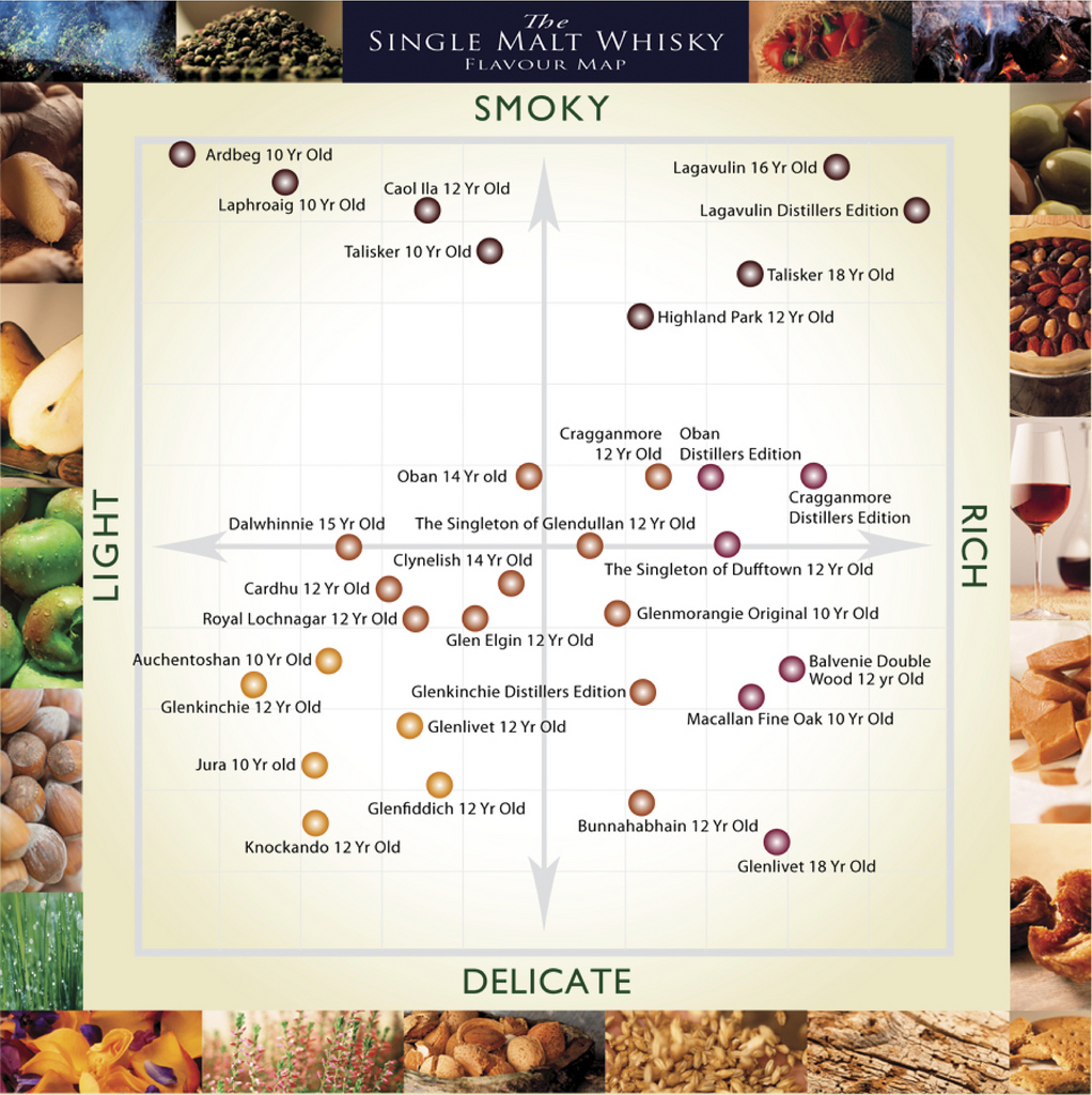 Would love to see one of these for bourbon or rye… (via  547 - Too Soon? The Whisky Flavour Map | Strange Maps | Big Think )