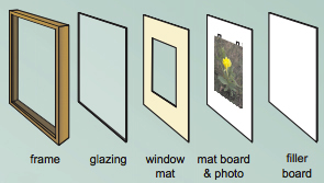 framing art the basic components