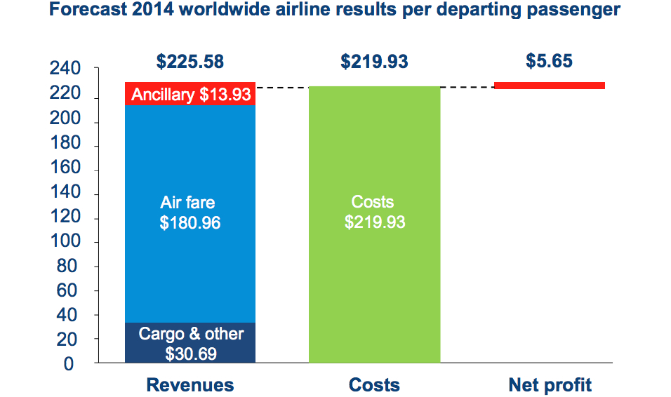 FY2014 Q2 Global Airline Forecast