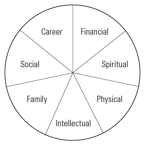 Zig Ziglar's Wheel of Life