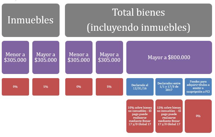 amnistía fiscal argentina