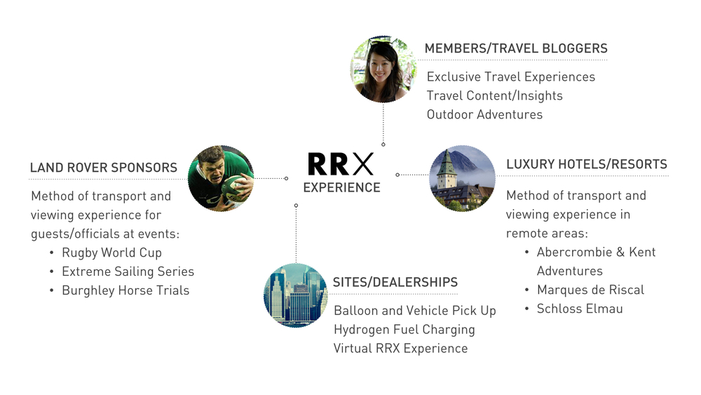 Key Stakeholders of RRX Experience
