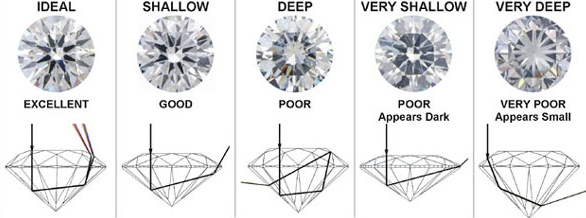 diamond diamonds diagram ideal cut proportions the wiki