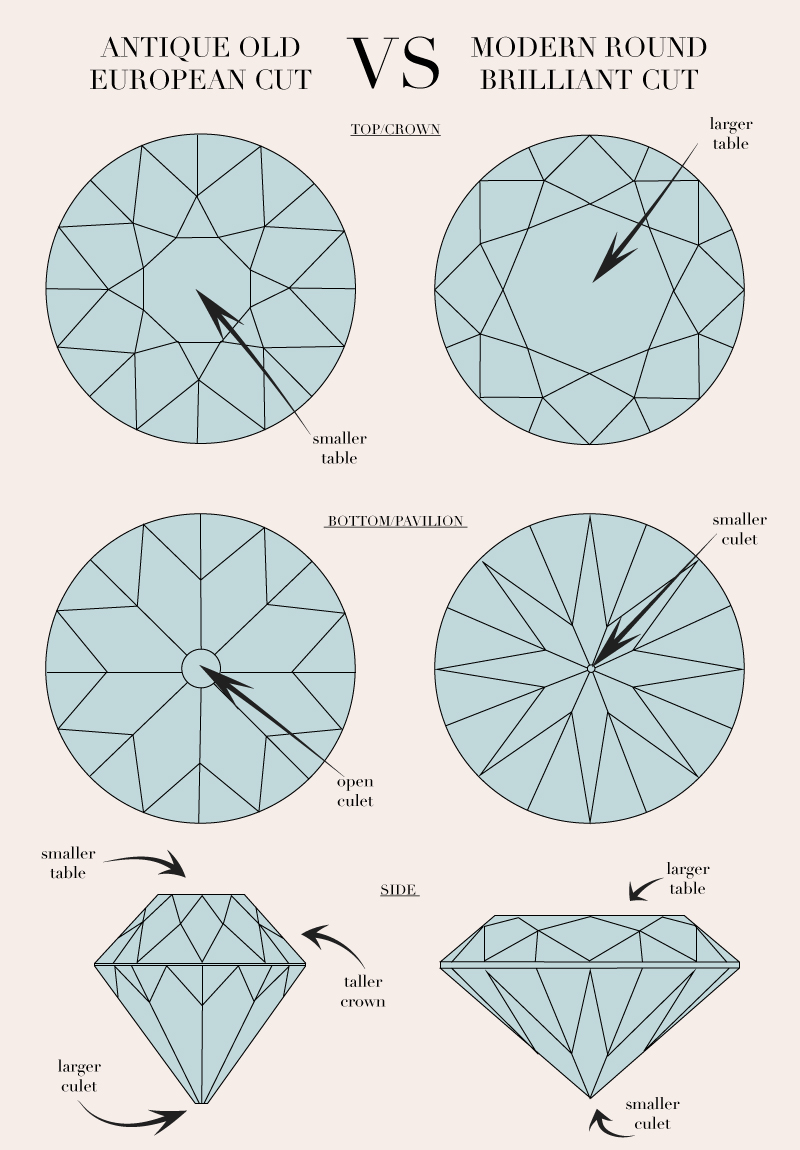 Modern Diamond Cuts Vs Old European Cuts Motek Diamonds