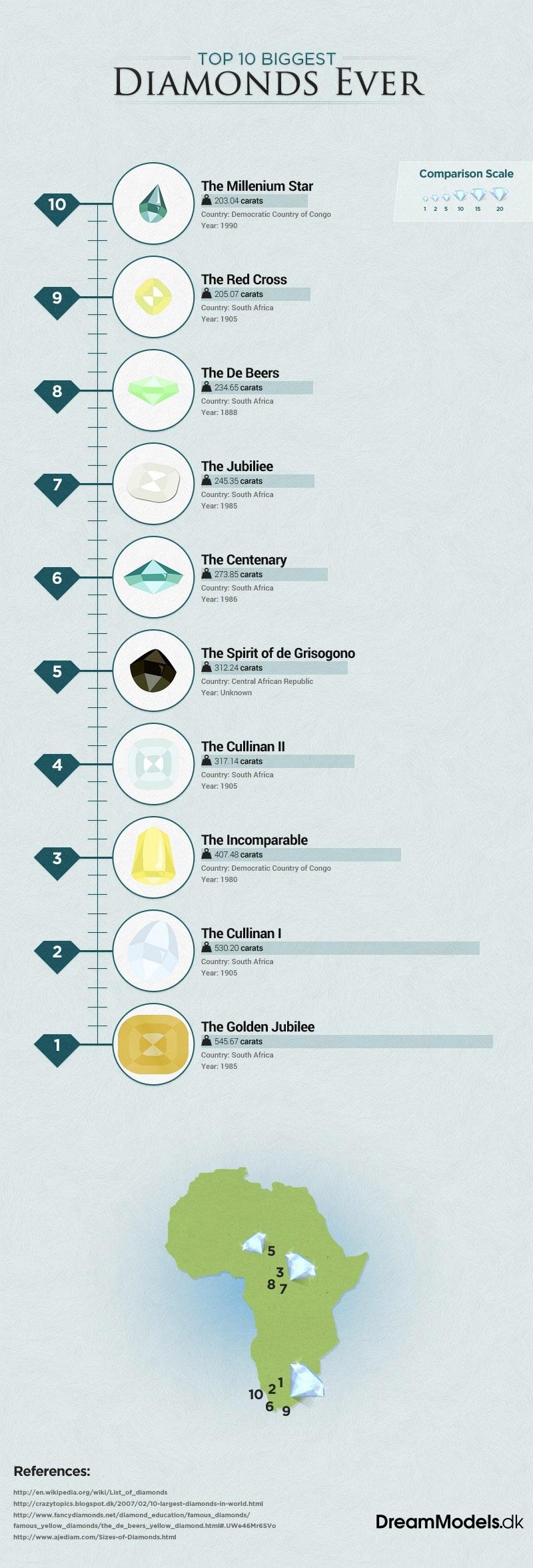 Top 10 biggest diamonds in the world. Credit: Mads Phikamphon.