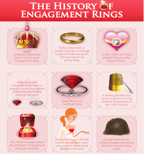 Engagement Rings Delving Its Origin Motek Diamonds By Idc
