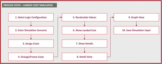 Landed Cost Simulator Process
