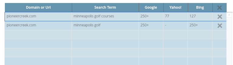 "Search engine ranking of Pioneer Creek Golf Course website with keywords ""minneapolis golf courses"""