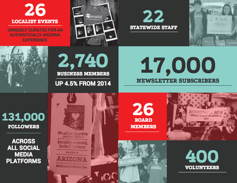 Annual Report 2015 Highlights