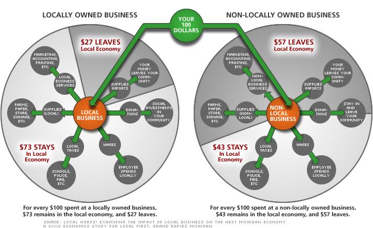 pie-chart-economy