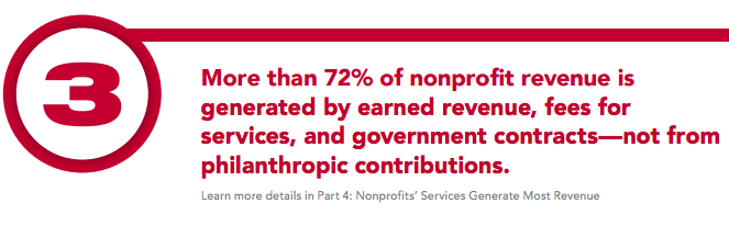 Nonprofit Impact Study Finding 3