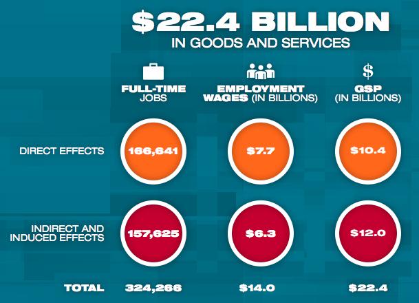 Nonprofit Impact Study Graph