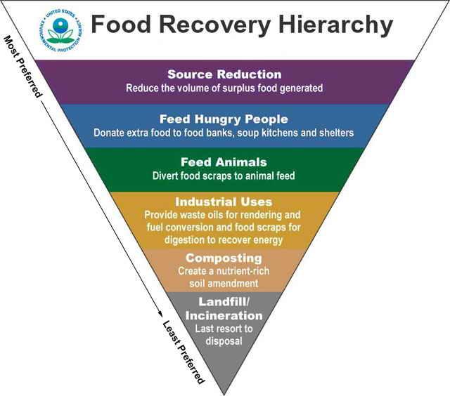 EPA Hierarchy