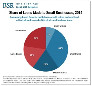 Graph via ILSR