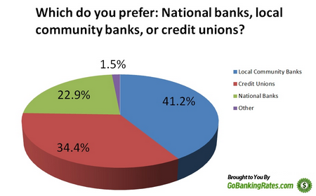 American Banking Poll