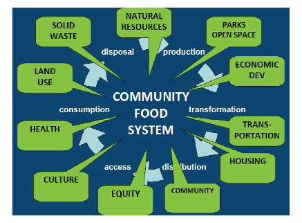 comm food system chart