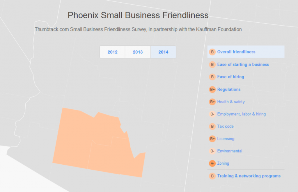 Phoenix Small Business Friendlyness