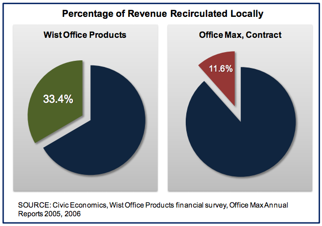 office max survey