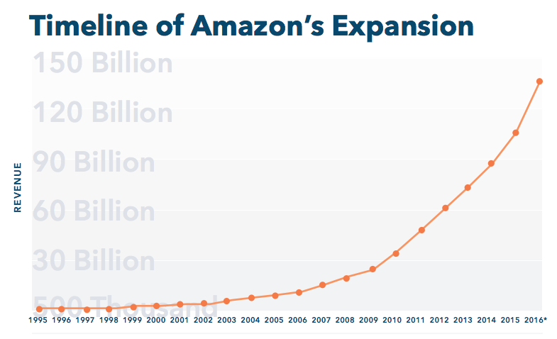 Via Amazon's Stranglehold Report