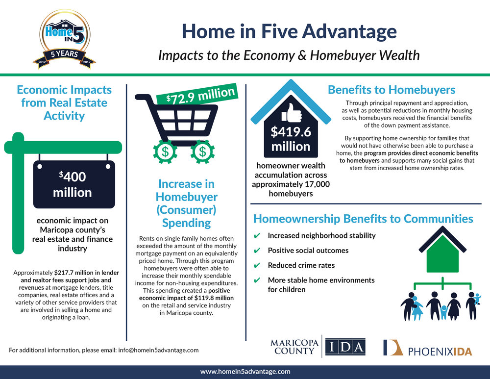 Home_in_Five_Advantage_Economic_Impact_Infographic_FINAL.jpg