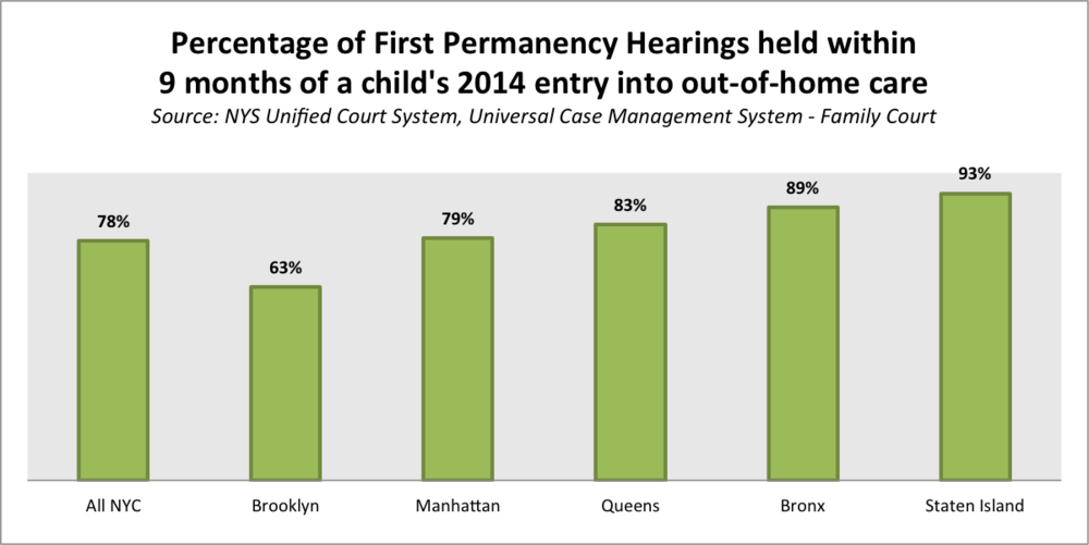 permanency hearings 9 months percent.png