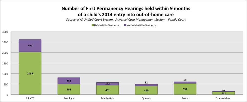 permanency hearings 9 months numbers.png
