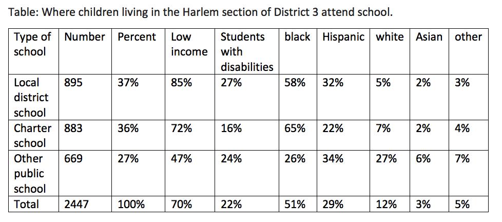 Parent Trust in Harlem Schools — Center for New York City Affairs