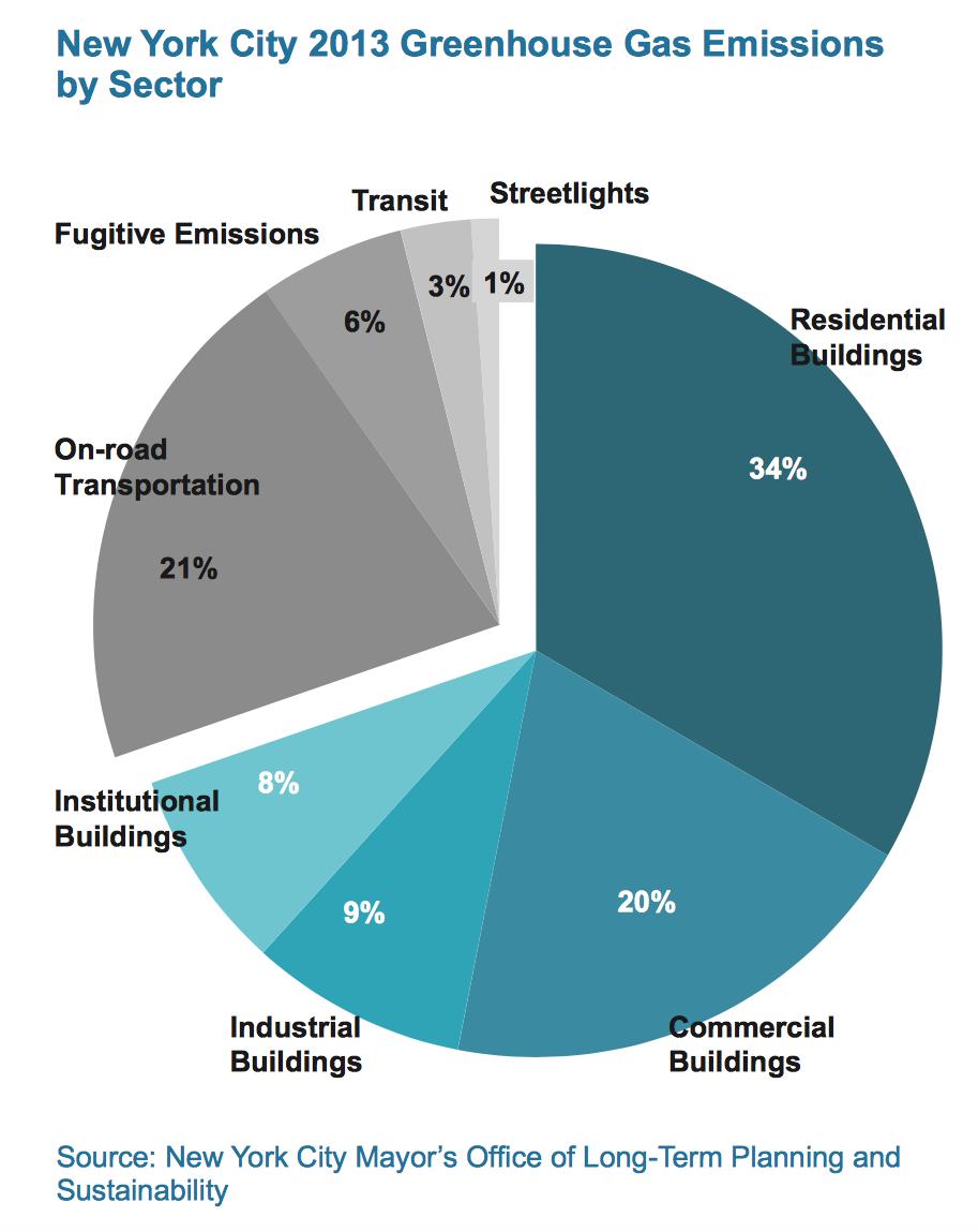 Green Economy - Burning Biodiesel Fuel — Center for New York City ...
