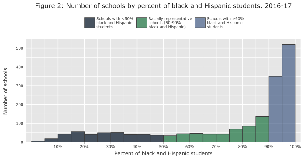 Figure 2 Number of schools by race cat histogram.png