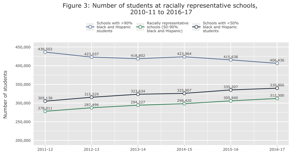 Figure 3 Number of students by race cat over time.png