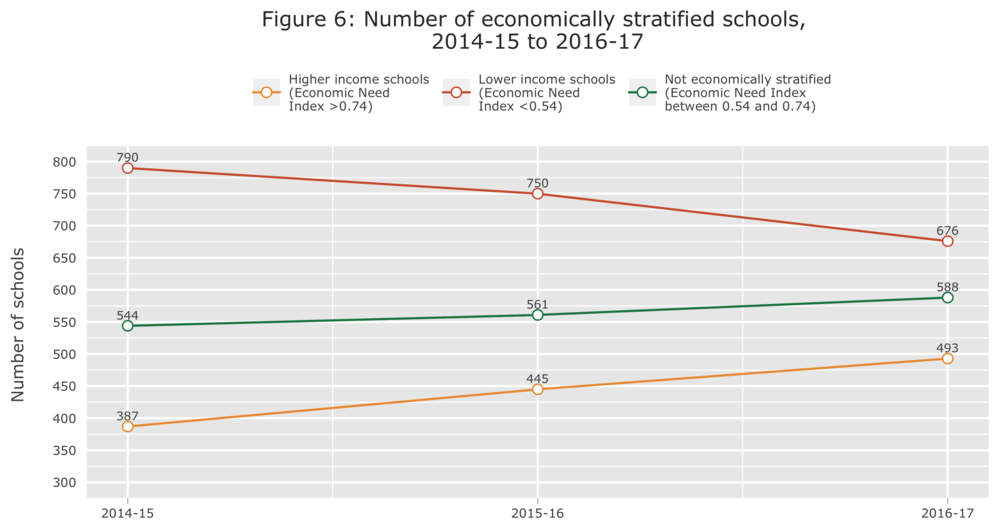Figure 6 Number of economically stratified schools over time.png
