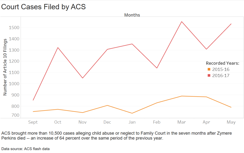 Court Cases Filed by ACS.png