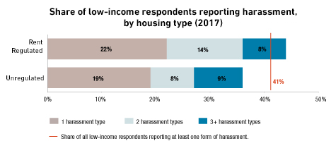 harrassment-chart.png