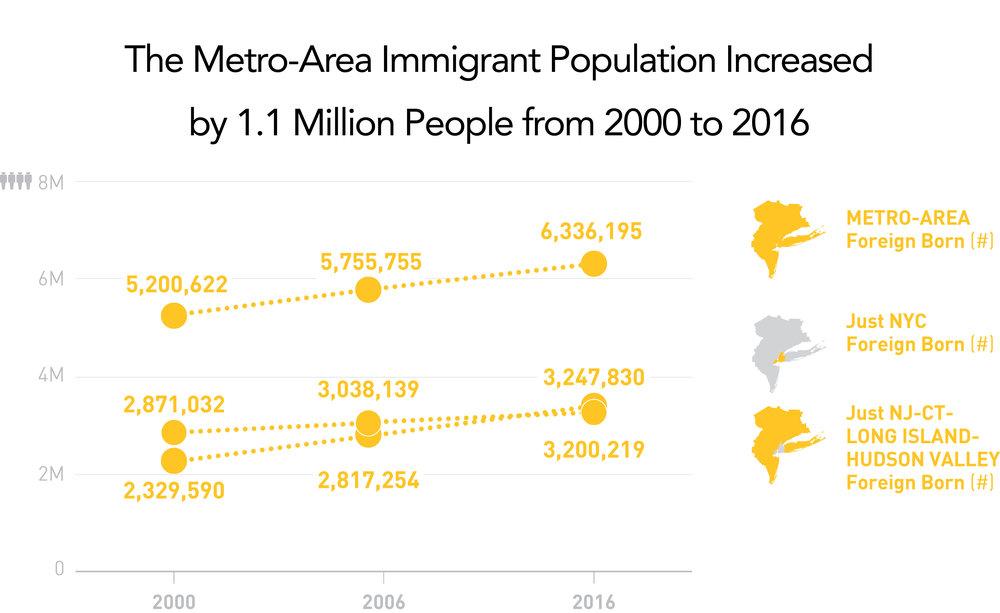 Sources: US Census Bureau Summary File 3, 2000 and ACS, 2016