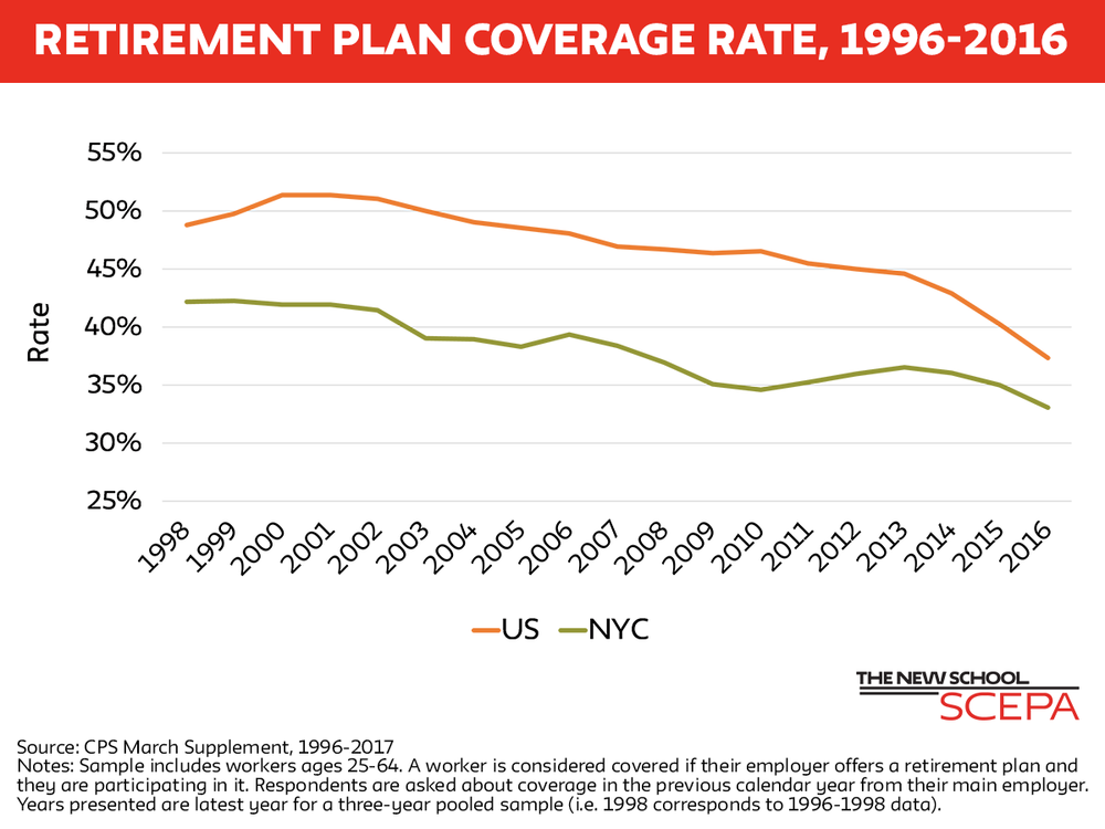nyc retirement plan coverage figure 1 without ny state line.png