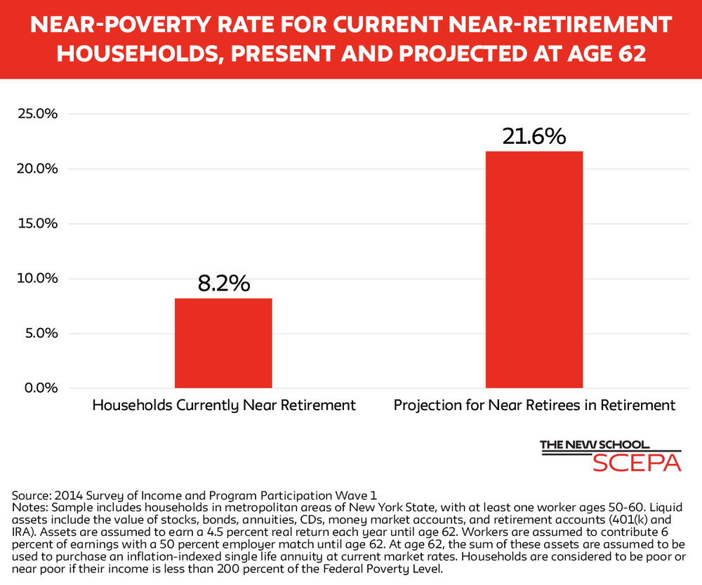 near poverty rate for nyc households.png