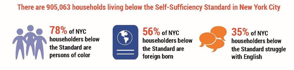 NYC18_KeyFindings_Page_08_belowtheSSSinNYC.jpg