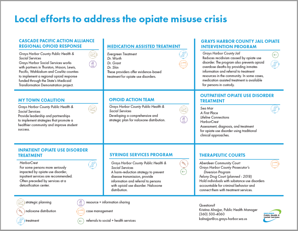 Download and print a document describing local efforts to address the opiate misuse crisis in Grays Harbor (.pdf)