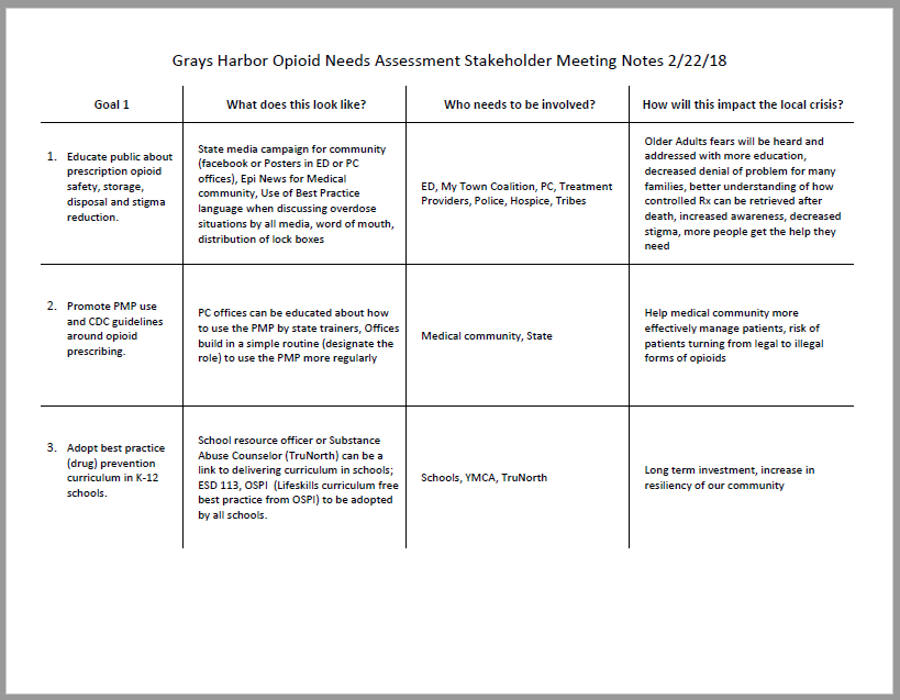 Download and print the Grays Harbor Opioid Needs Assessment Stakeholder meeting minutes from February 22, 2018 (.pdf)