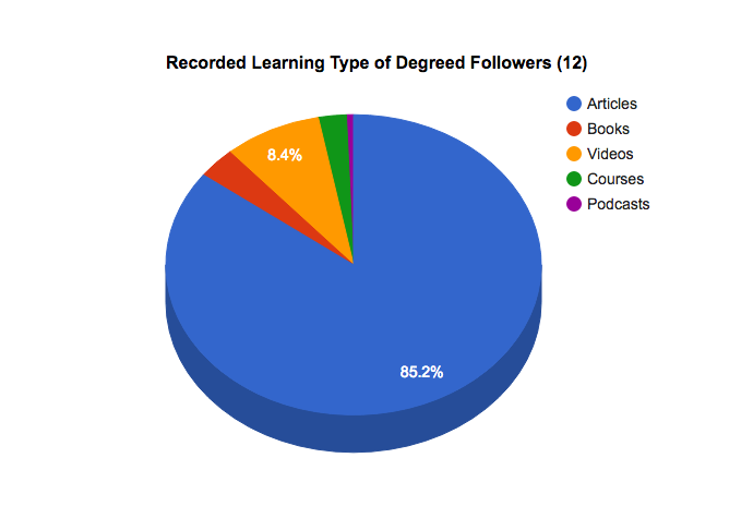 How might we interpret this data if you're trying to create content for an audience?