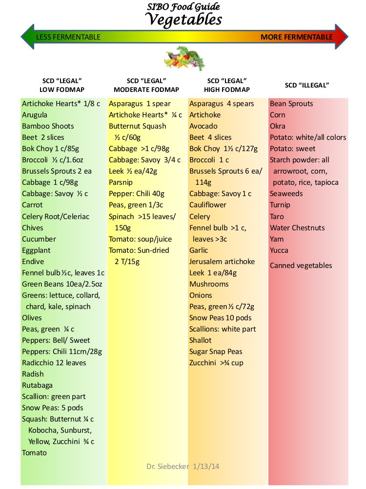 Click image to download food chart.
