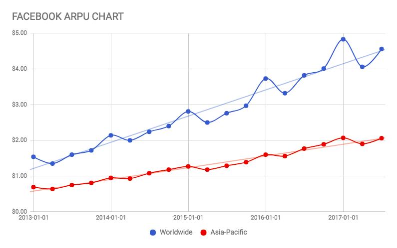 fb_arpu_chart